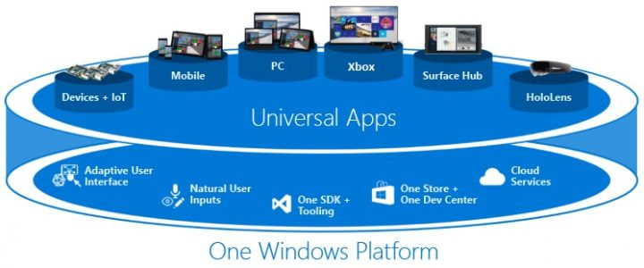 Les applications universelles ont-elles encore un avenir sur Windows 10 ?