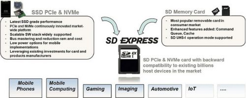 SD Express:  Des cartes mémoire haute performances de 128 To