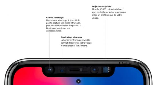 IPhone et iPad de 2018:  forte augmentation des commandes de composants de Face ID