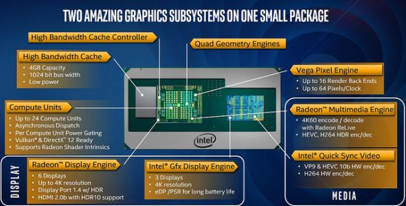 L'Intel Core i7-8705G déjà plus performant qu'une GeForce MX150 ?